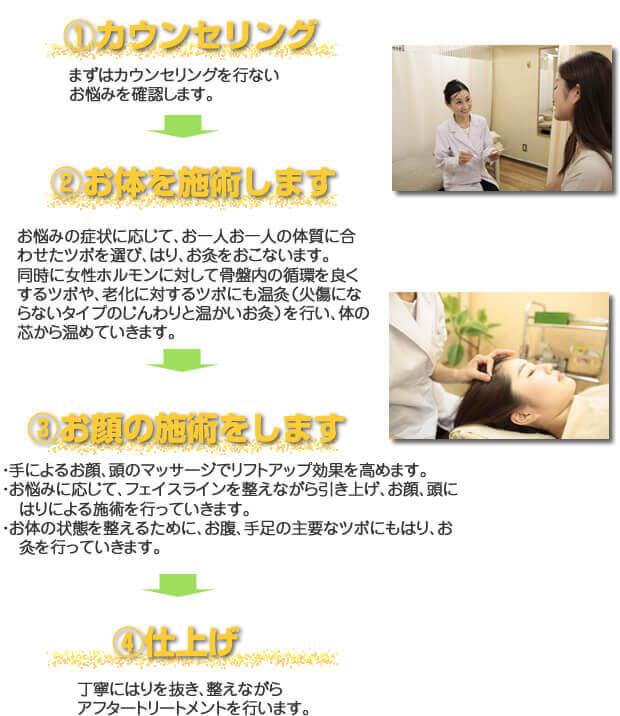 美容鍼灸 基本コースの施術の流れ