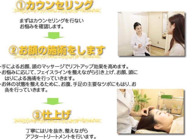 美容鍼灸 メンテナンスコースの施術の流れ