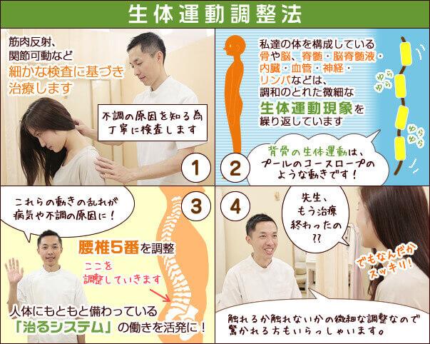 漫画で生体運動調整法(全身・骨盤調整)と呼吸調整法を説明